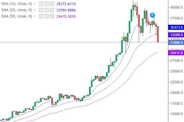 Grafico Bitcoin Dollaro - 21 Gennaio 2021
