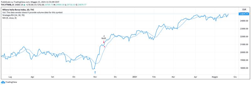 Indicatori di trading