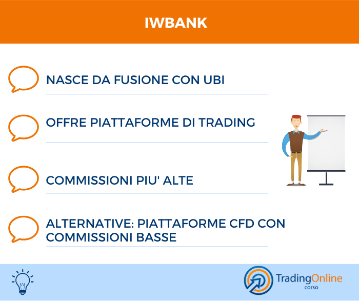 IWBank Recensione
